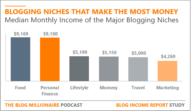 most-profitable-blog-niches-by-monthly-income