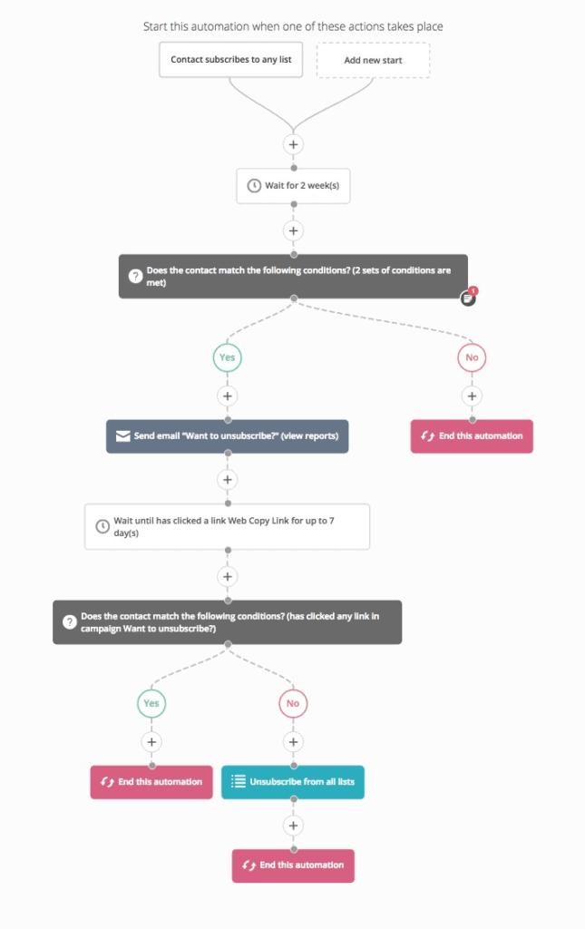 ActiveCampaign-Workflow-Builder-Example-645x1024