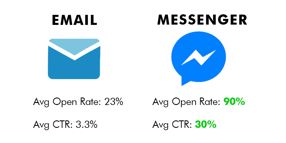 messenger-vs-email