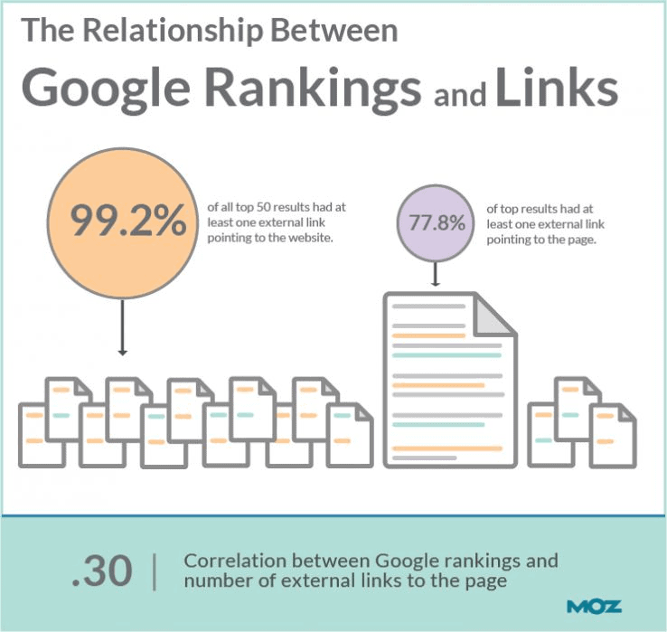 Dofollow and Nofollow Links: How They Impact Rankings in 2020 2