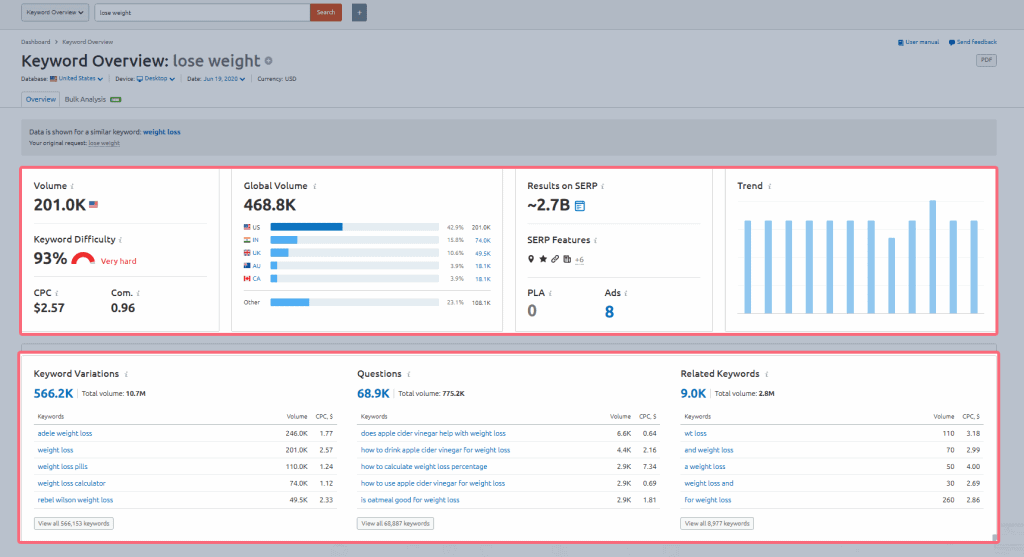 SEMrush-keyword-overview-1024x557