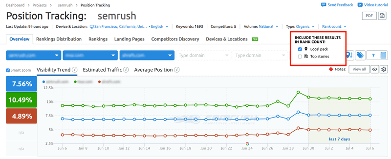 semrush-rannk-tracker