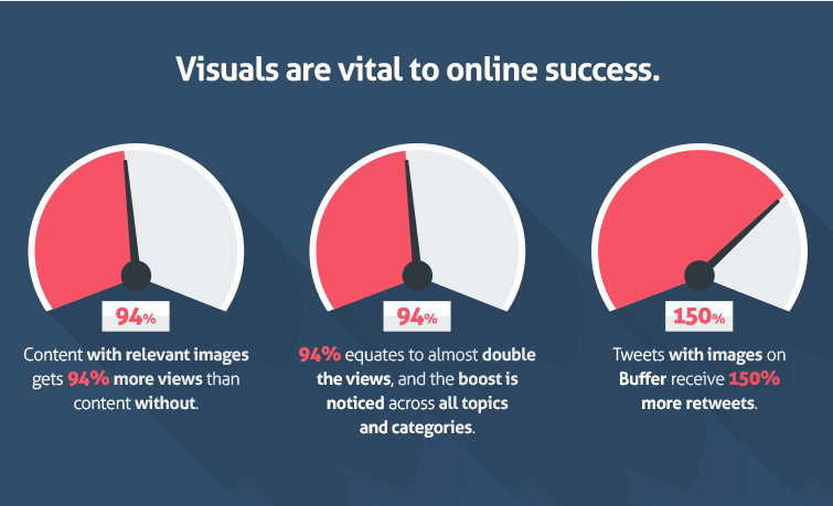 Add Visuals In Blog Posts