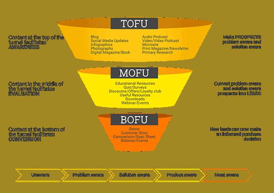 Tofu-Mofu-Bofu-sales-funnel